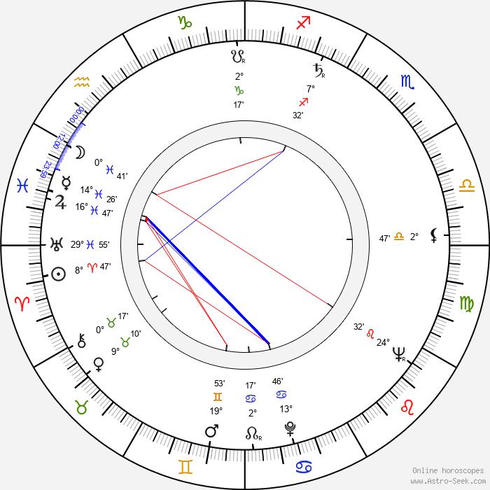 Egon Günther - Birth horoscope chart