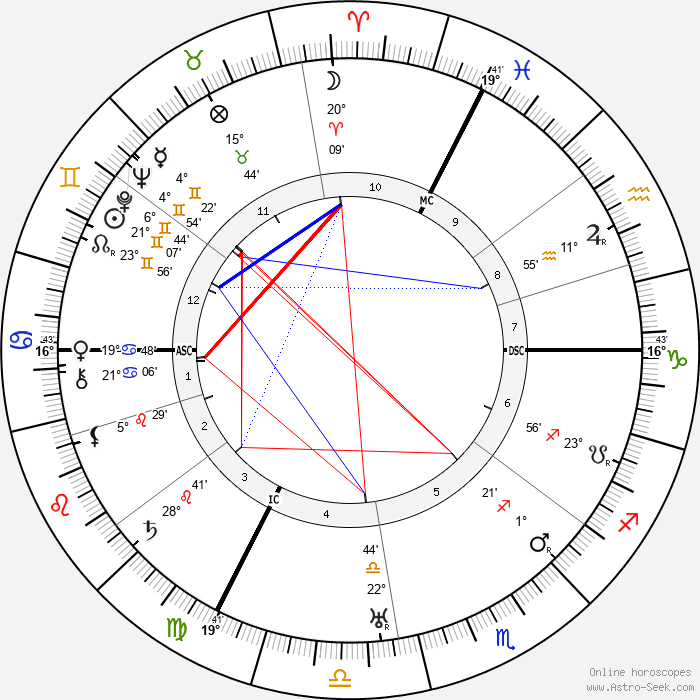 Egon Schiele - Birth horoscope chart