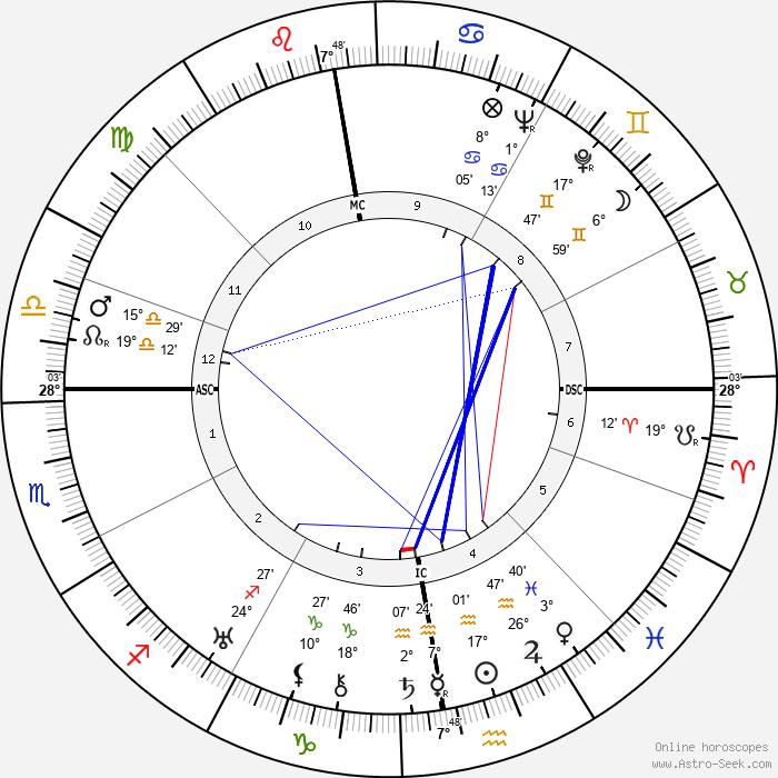 Egon von Vietinghoff - Birth horoscope chart