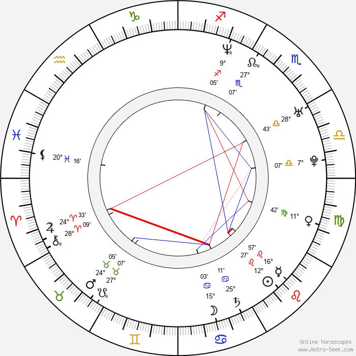 Eicca Toppinen - Birth horoscope chart