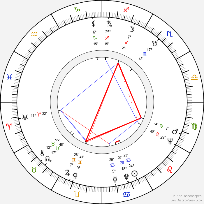Eiichi Kudō - Birth horoscope chart