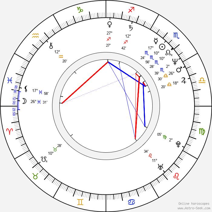 Eike Batista - Birth horoscope chart