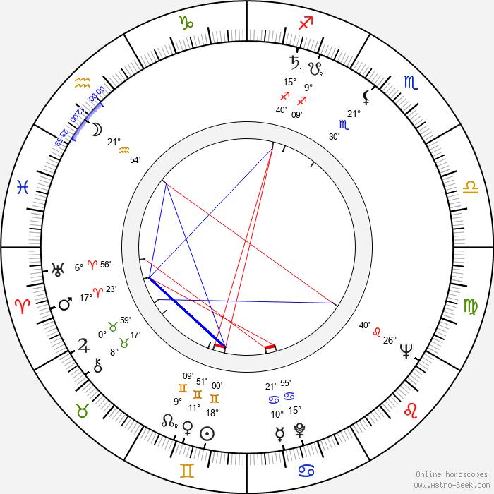 Eiko Shinya - Birth horoscope chart