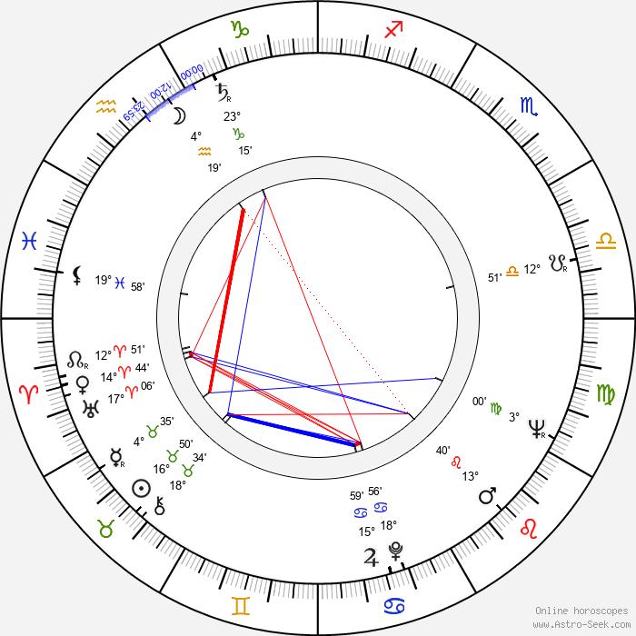 Eila Lappalainen - Birth horoscope chart