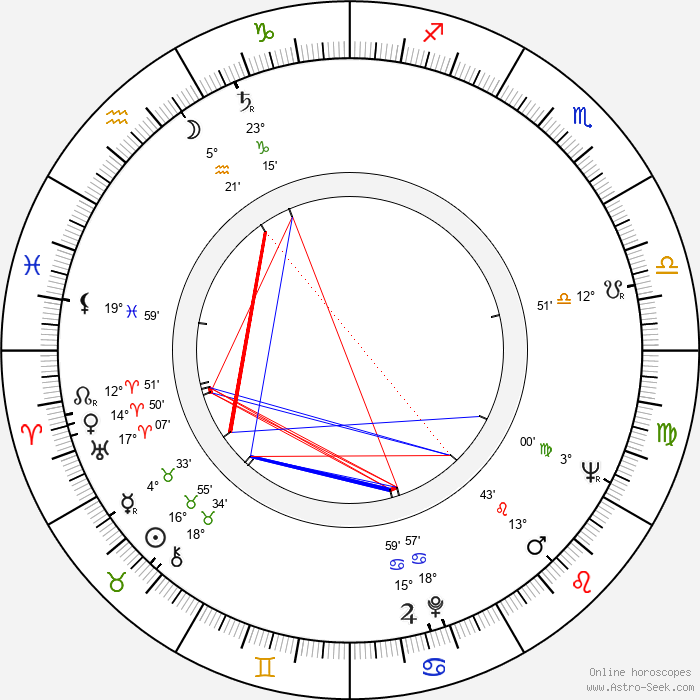 Eila Lappalainen - Birth horoscope chart