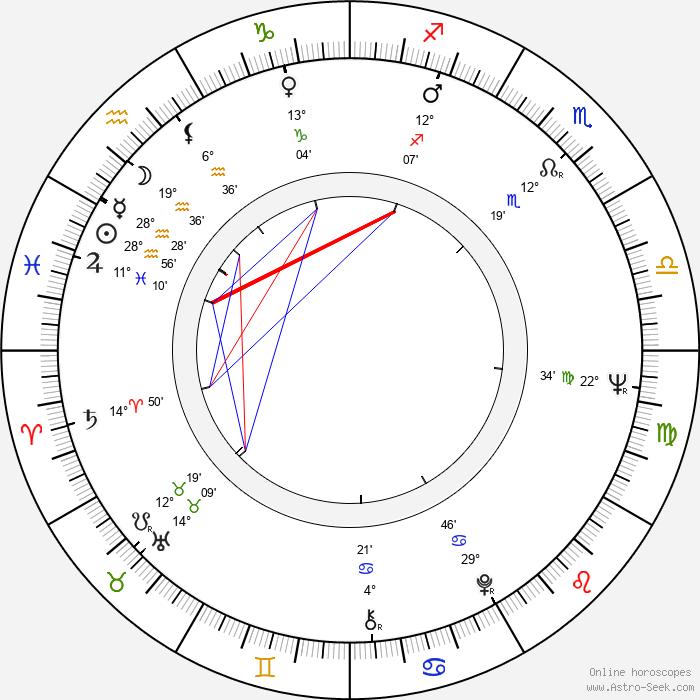Eila Pienimäki - Birth horoscope chart
