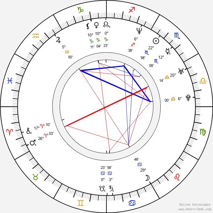 Eileen Abad - Birth horoscope chart