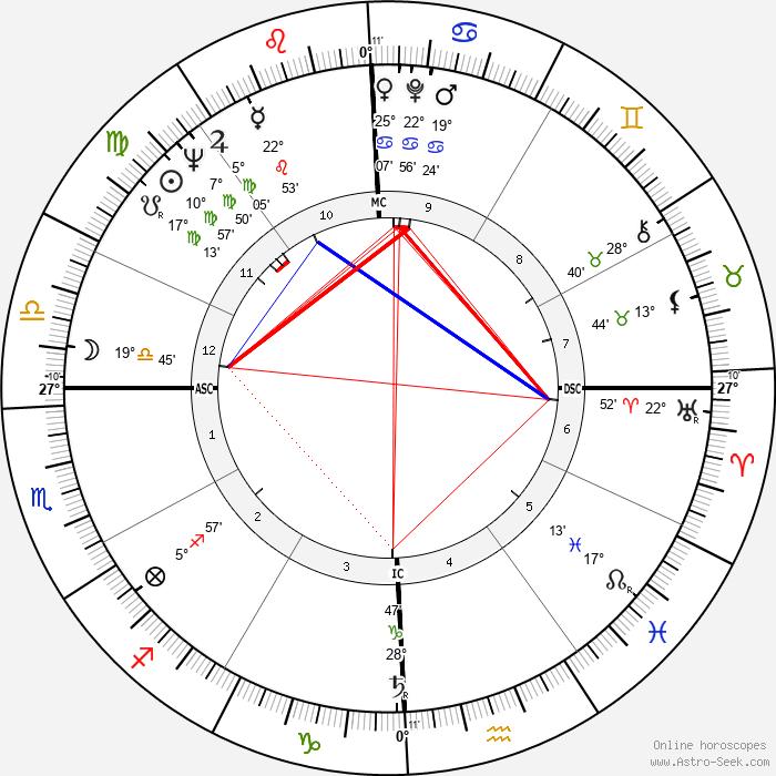 Eileen Brennan - Birth horoscope chart