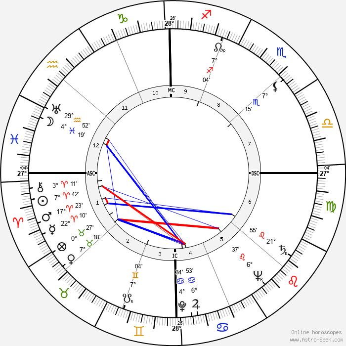 Eileen Heckart - Birth horoscope chart