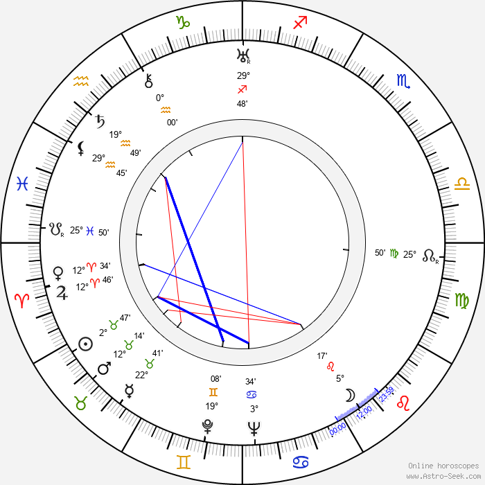 Einari Ketola - Birth horoscope chart