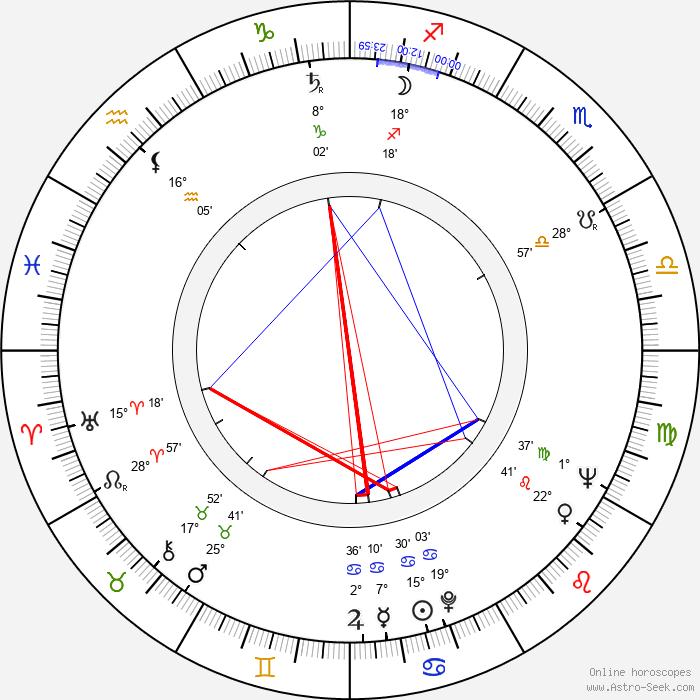 Eini Liukko-Vaara - Birth horoscope chart