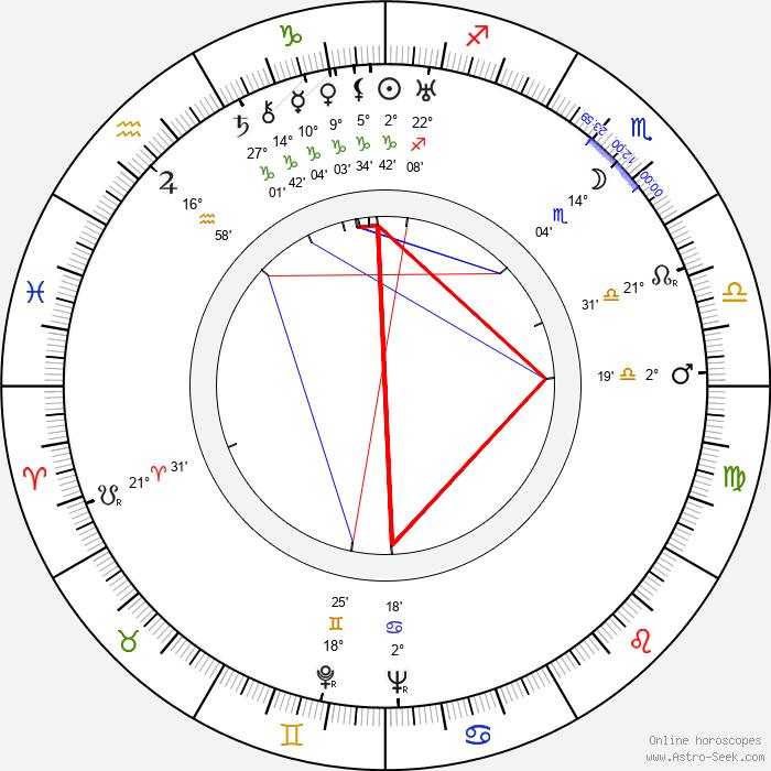 Eino Itänen - Birth horoscope chart