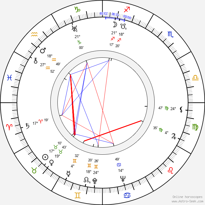 Eino Jäntti - Birth horoscope chart