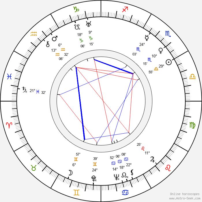 Eino Jutikkala - Birth horoscope chart