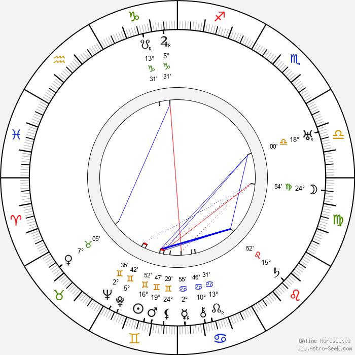 Eino Kilpi - Birth horoscope chart