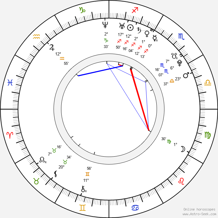 Ektor - Birth horoscope chart