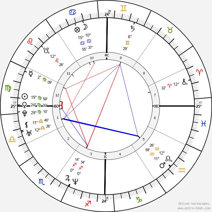 Elaine Klimaszewski - Birth horoscope chart