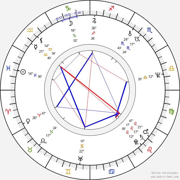 Elaine Paige - Birth horoscope chart