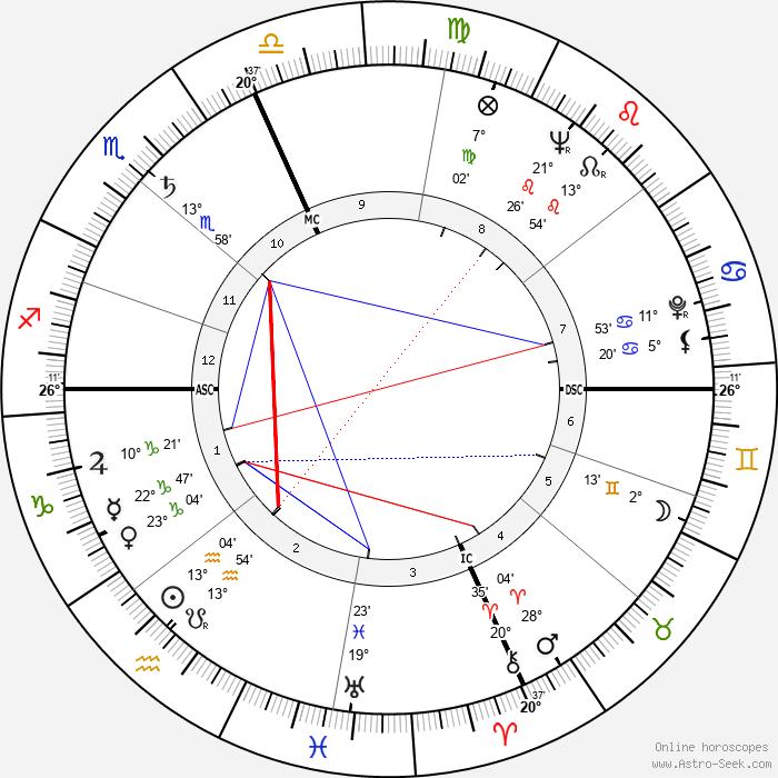 Elaine Stritch - Birth horoscope chart
