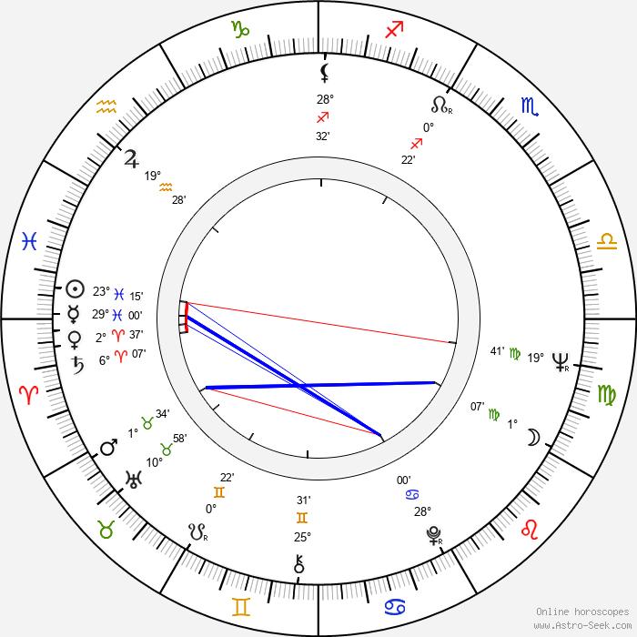 Eleanor Bron - Birth horoscope chart