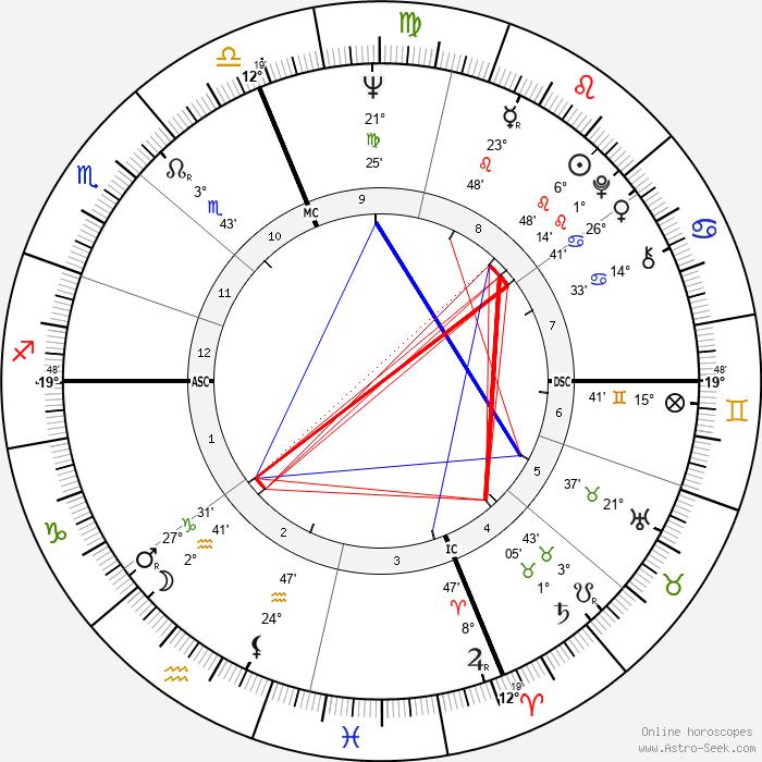Eleanor Marie Smeal - Birth horoscope chart
