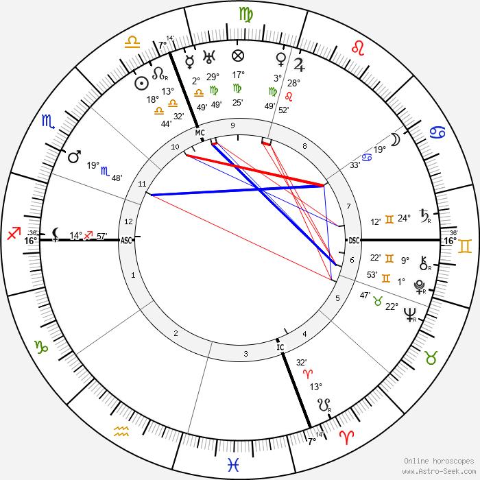 Eleanor Roosevelt - Birth horoscope chart