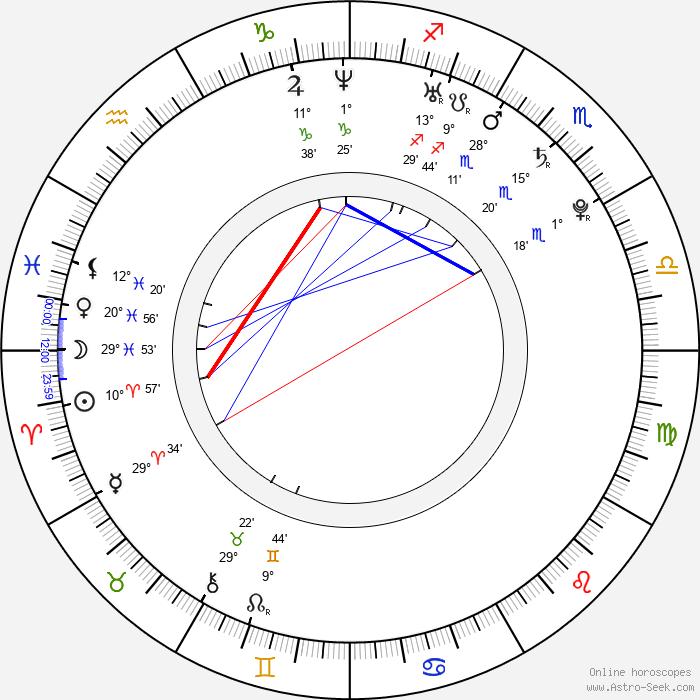 Elen Koleva - Birth horoscope chart