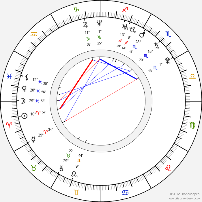 Elen Koleva - Birth horoscope chart