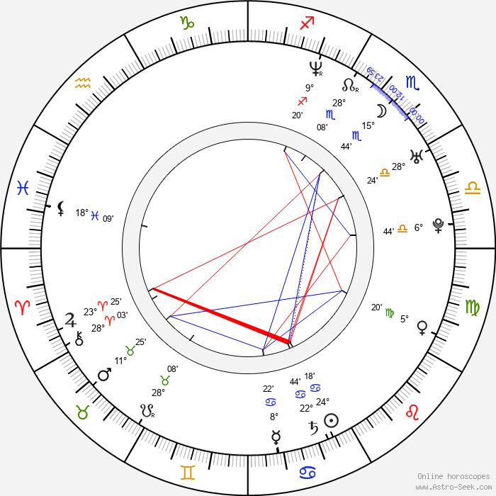 Elena Anaya - Birth horoscope chart