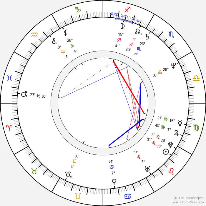 Elena Dimitrova - Birth horoscope chart