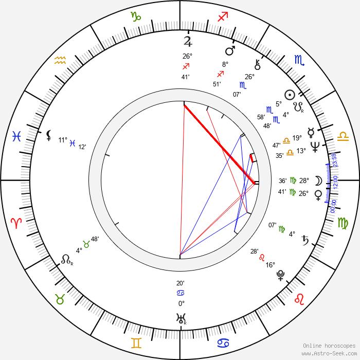 Elena Drapeko - Birth horoscope chart