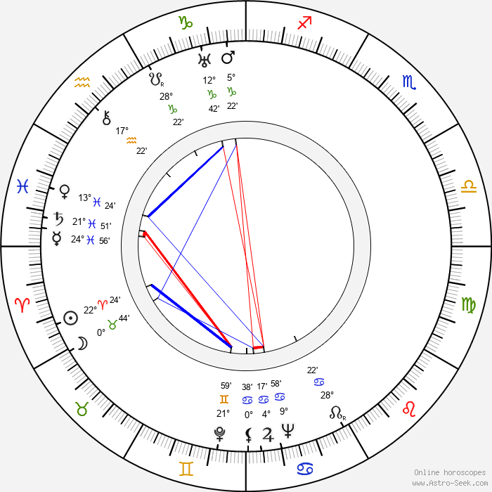 Elena Hálková - Birth horoscope chart