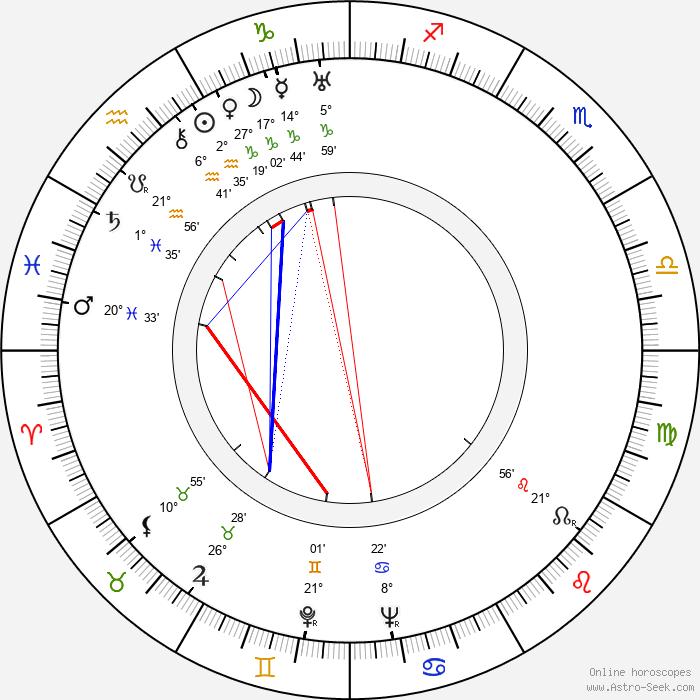 Elena Hollá-Holéczyová - Birth horoscope chart