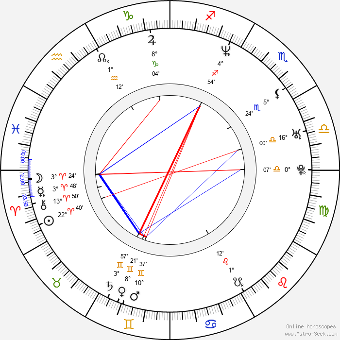 Elena Korikova - Birth horoscope chart