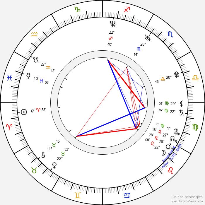 Elena Korobeynikova - Birth horoscope chart