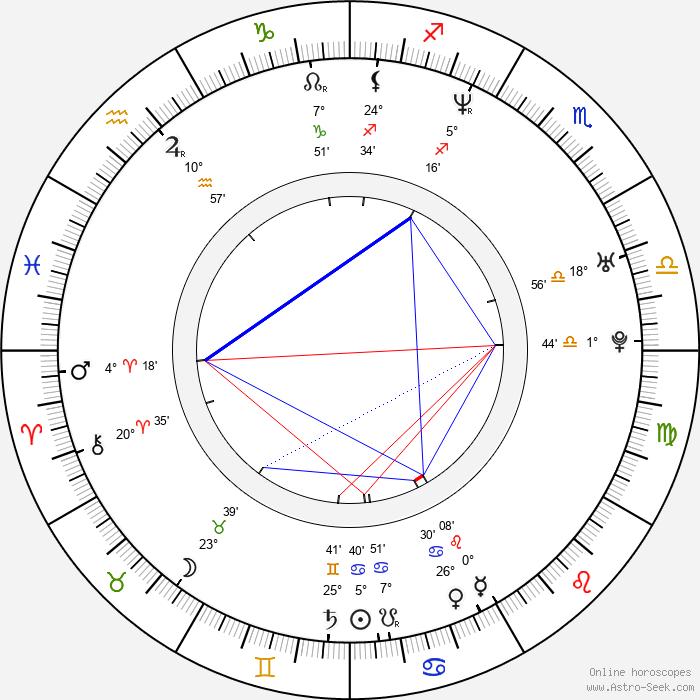 Elena Lyons - Birth horoscope chart