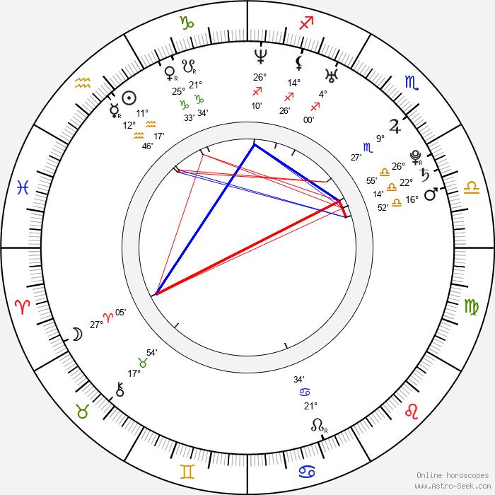 Elena Paparizou - Birth horoscope chart