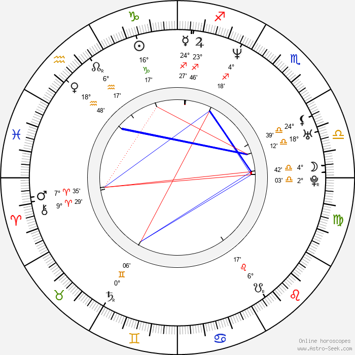 Elena Podzámska - Birth horoscope chart