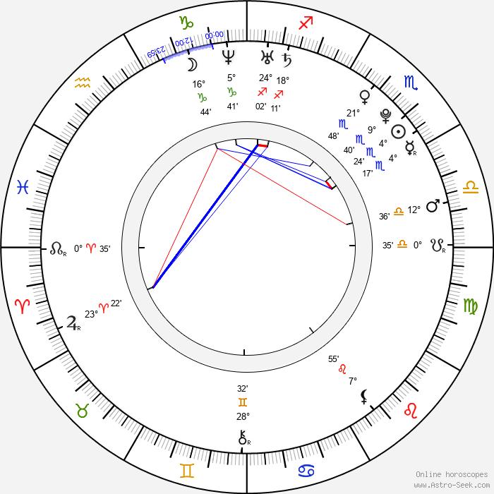 Elena Terleeva - Birth horoscope chart