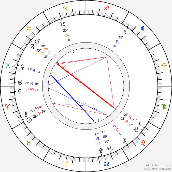 Elena Verdugo - Birth horoscope chart