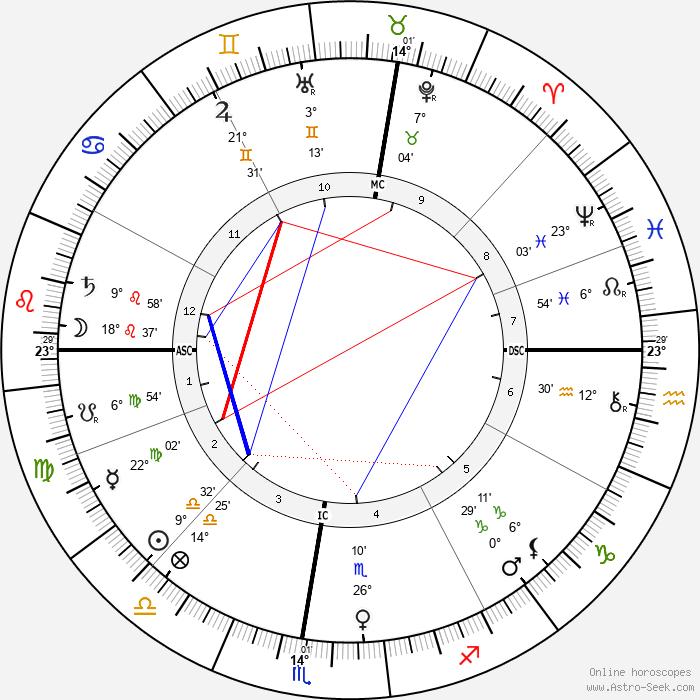 Eleonora Duse - Birth horoscope chart