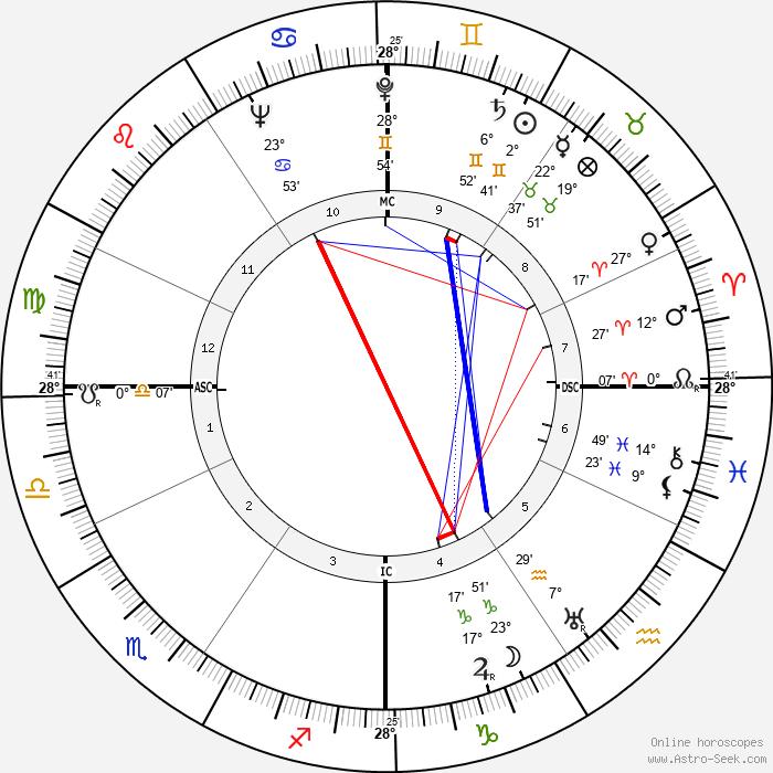 Eleonore Zugun - Birth horoscope chart