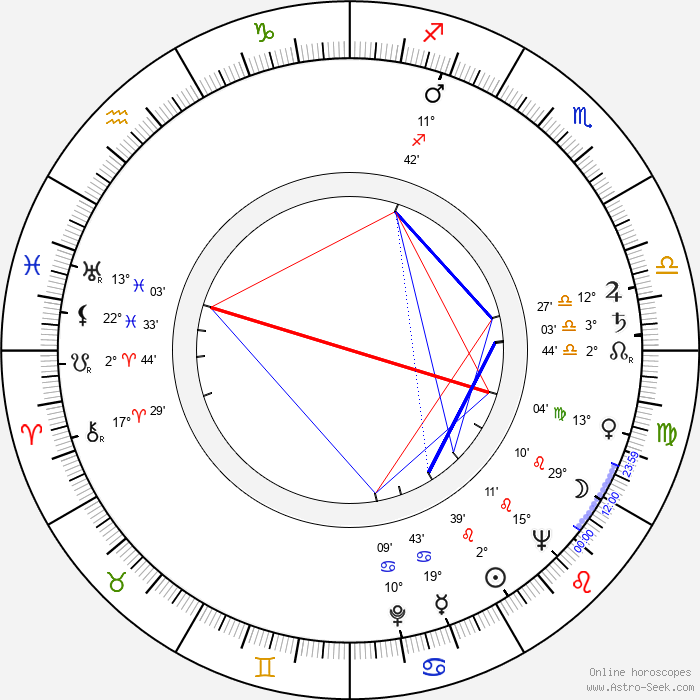Elfriede Datzig - Birth horoscope chart