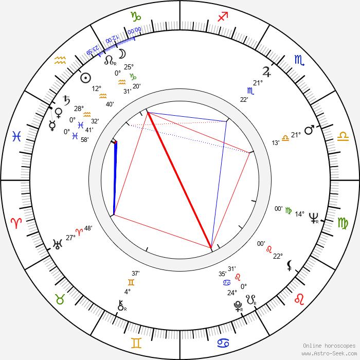 Elga Andersen - Birth horoscope chart
