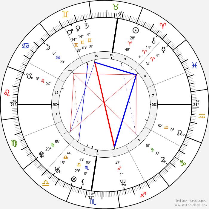 Eli Roth - Birth horoscope chart