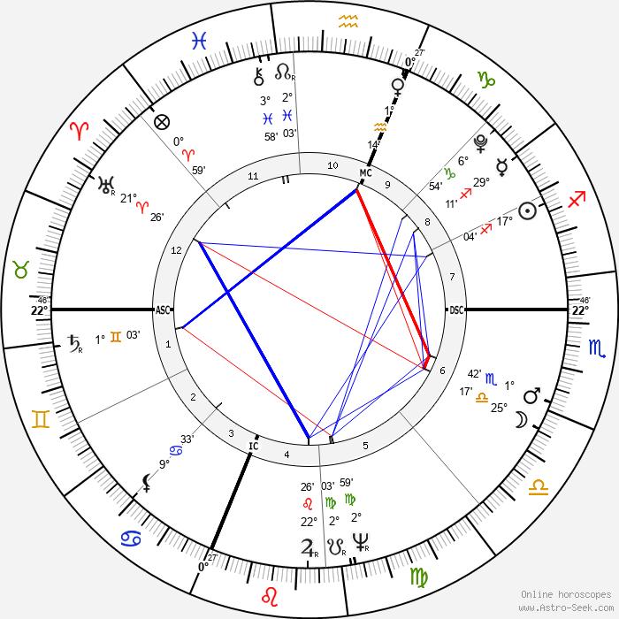 Eli Whitney - Birth horoscope chart