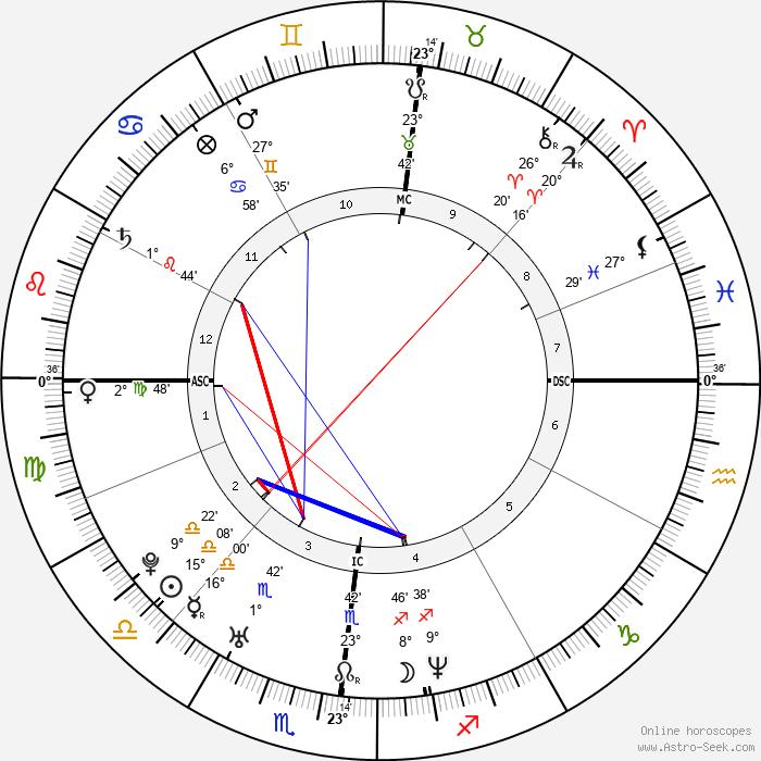 Elia Del Grande - Birth horoscope chart