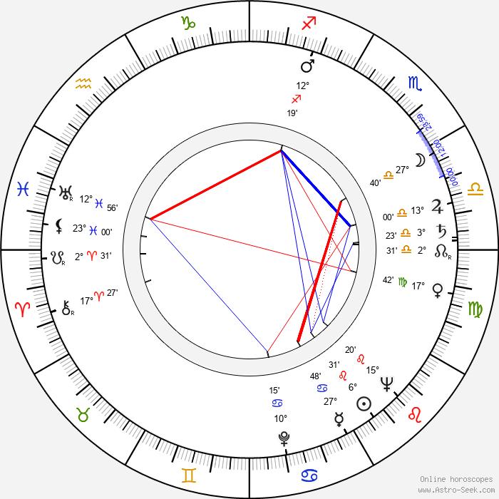 Eliasz Kuziemski - Birth horoscope chart