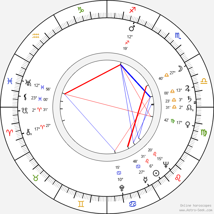 Eliasz Kuziemski - Birth horoscope chart