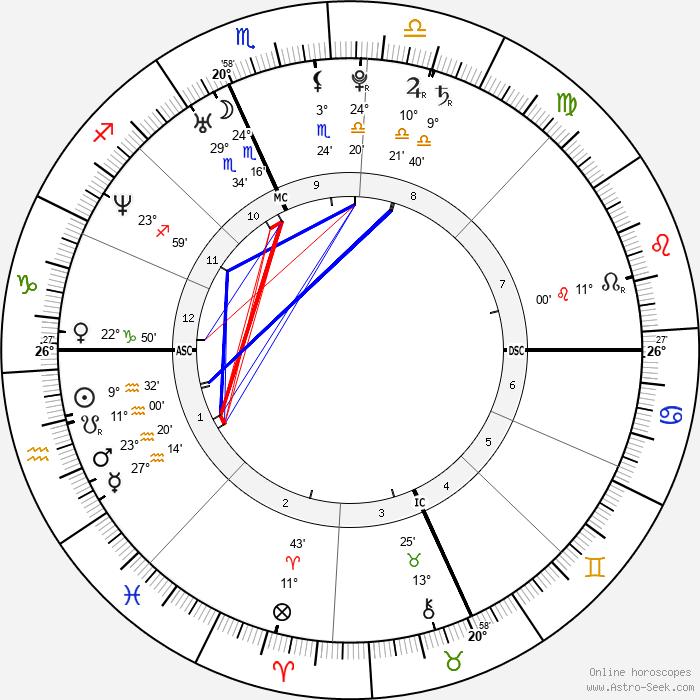 Elijah Wood - Birth horoscope chart